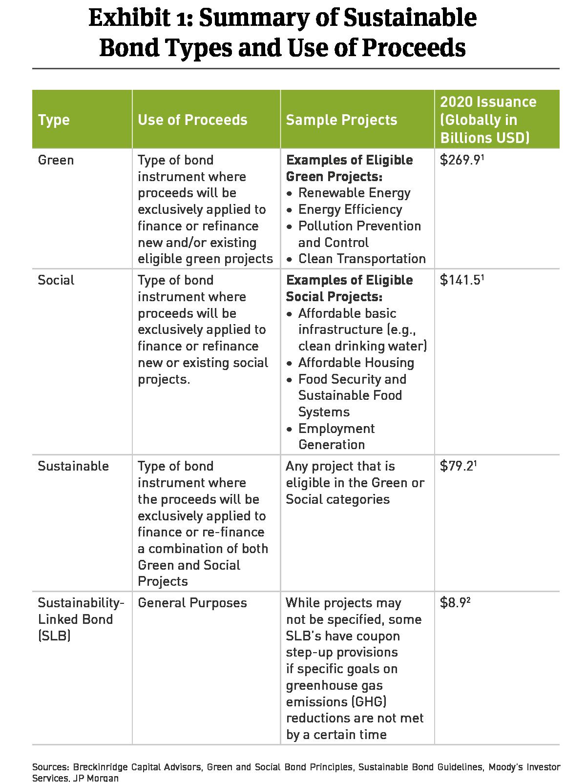 sustainable bond types