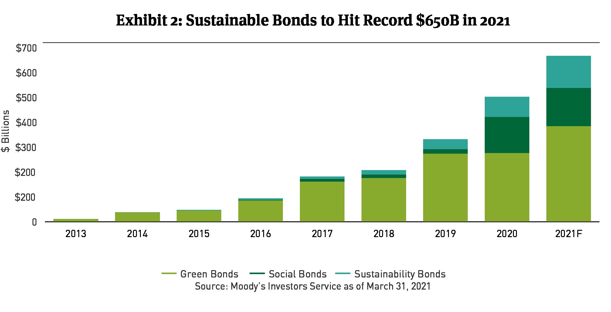sustainable bond issuance