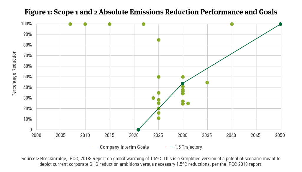 Scope 1 and 2 Absolute Emissions