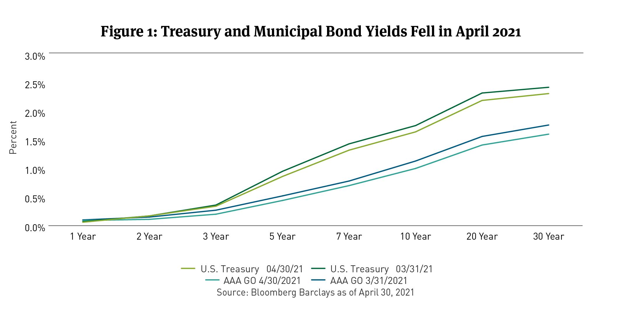 treasury muni yields