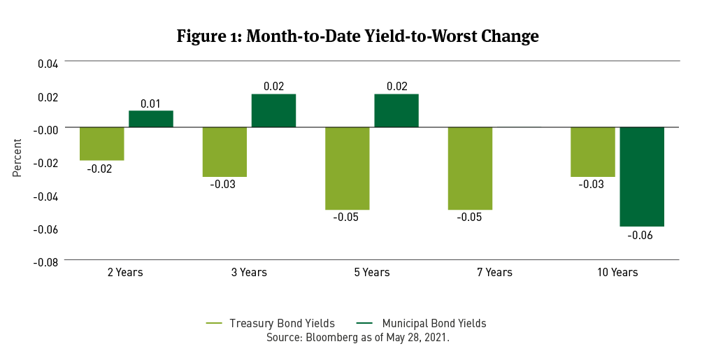 yield to worst