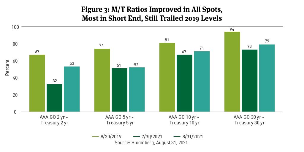 m/t ratios