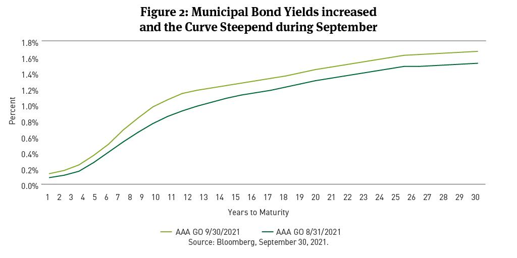 muni yields