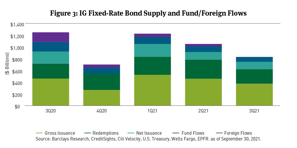 IG bond supply