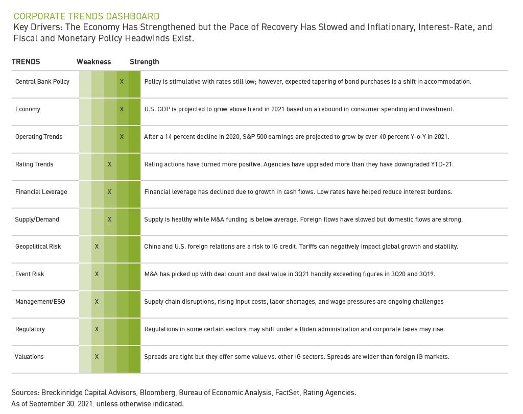 corporate bond trends