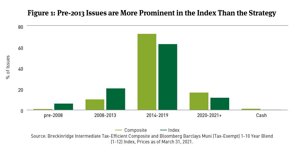 index securities